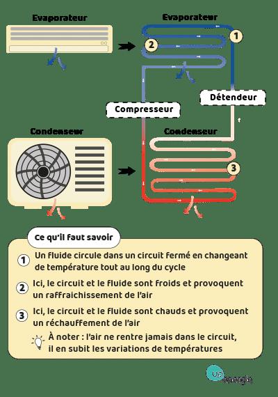 schema fonctionnement climatisation
