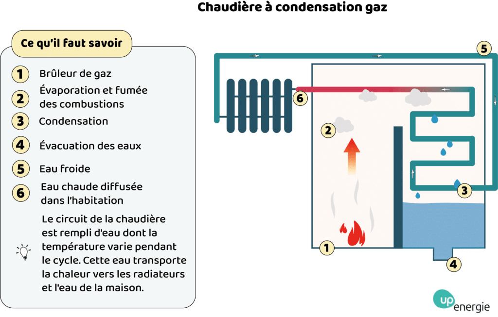 chaudiere a gaz 2