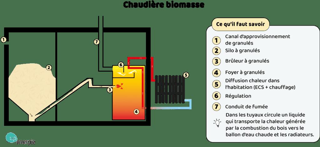 chaudiere biomasse 2