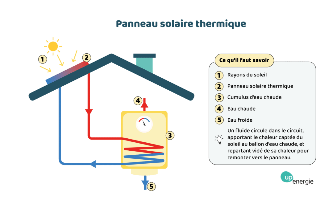 panneau solaire thermique 2