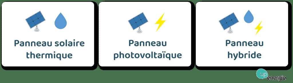 ban panneaux solaires