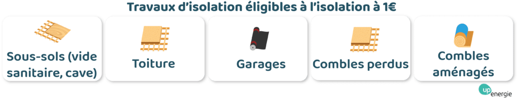 travaux isolation eligible isolation à 1€